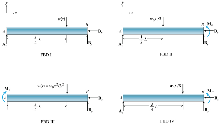 Solved  As Shown  A Solid Beam Is Supported By A Roller At