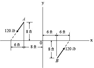 Determine the magnitude and direction of the coupl