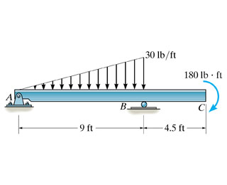 solved draw the shear and bending moment diagram for this rh chegg com draw the shear and bending moment diagrams for the beam shown draw the shear and bending moment diagrams for the beam 7-53