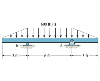 Problem 7.85 Part A) Draw The Shear Diagram For Th... | Chegg.com