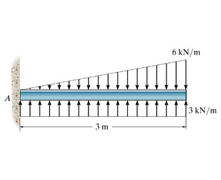 27 Draw The Moment Diagram For The Beam Follow The Sign Convention Free Wiring Diagram Source