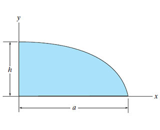 how to find the shaded area bounded by 2 curves